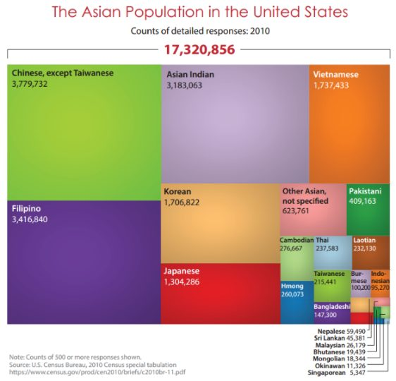 Asian Pacific American population distribution, 2010 © U.S. Census Bureau