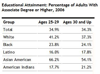 Educational attainment by age group and race