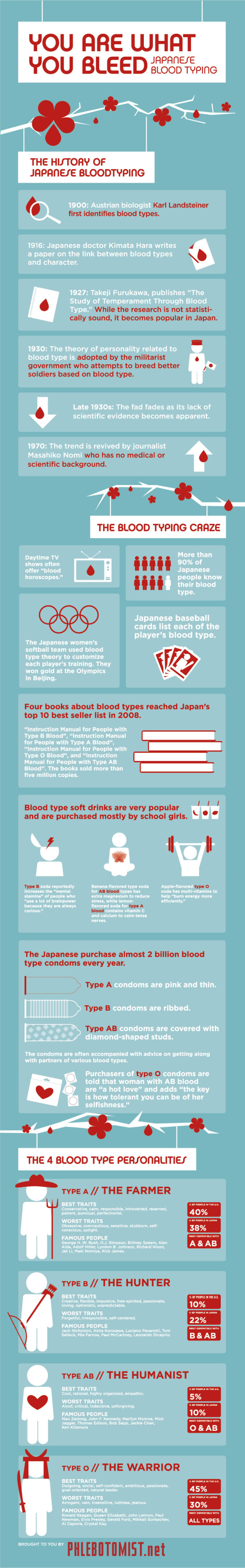 Japanese Bloodtyping