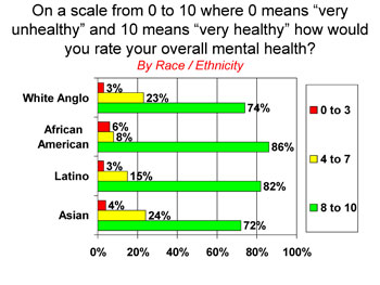 Self-judgments of mental health by race/ethnicity