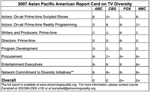 Asian Pacific American Media Coalition TV Diversity Report Card, 2007